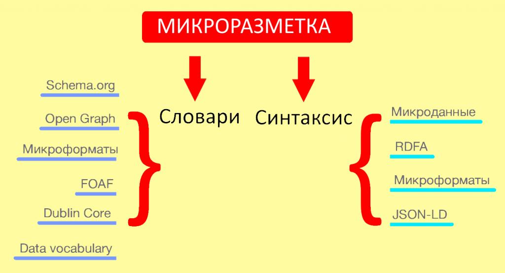 Разные словари / синтаксисы семантической разметки