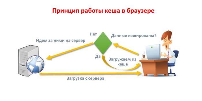 Как работает кеш в браузере