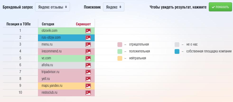Инструмент маркирует выдачу: красное поле — негативный отзыв, зеленое — положительный, серое — нейтральный
