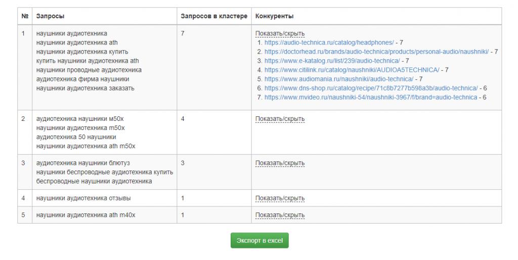 Особенностью сайта считается выдача списка с конкурентами после кластеризации